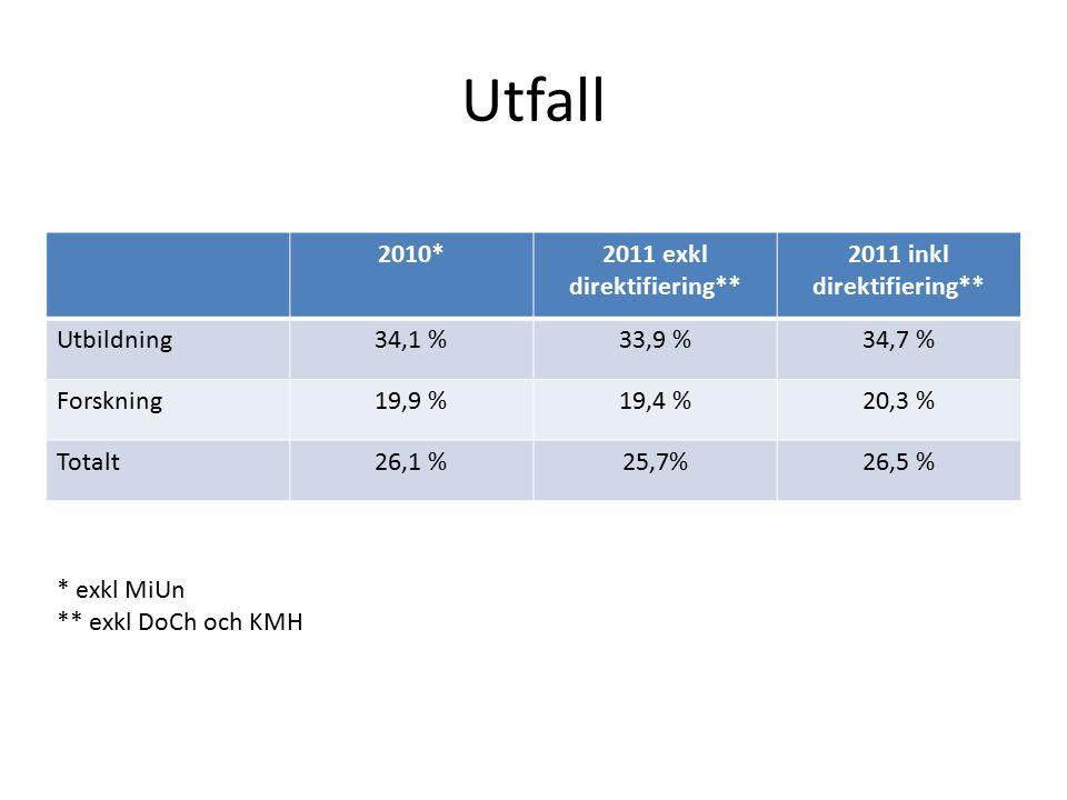 Utfall 2010*2011 exkl direktifiering** 2011 inkl direktifiering** Utbildning34,1 %33,9 %34,7 % Forskning19,9 %19,4 %20,3 % Totalt26,1 %25,7%26,5 % * exkl MiUn ** exkl DoCh och KMH