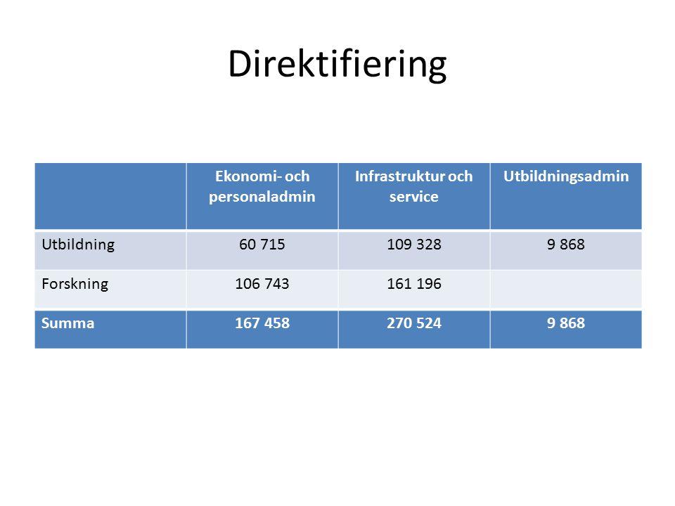 Direktifiering Ekonomi- och personaladmin Infrastruktur och service Utbildningsadmin Utbildning60 715109 3289 868 Forskning106 743161 196 Summa167 458270 5249 868