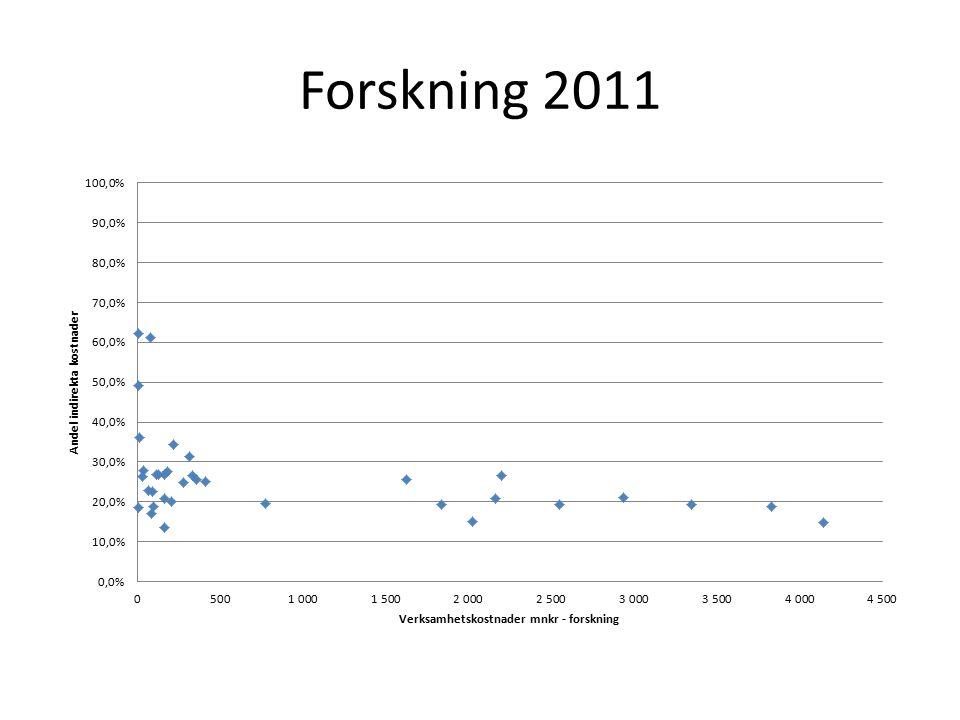 Forskning 2011