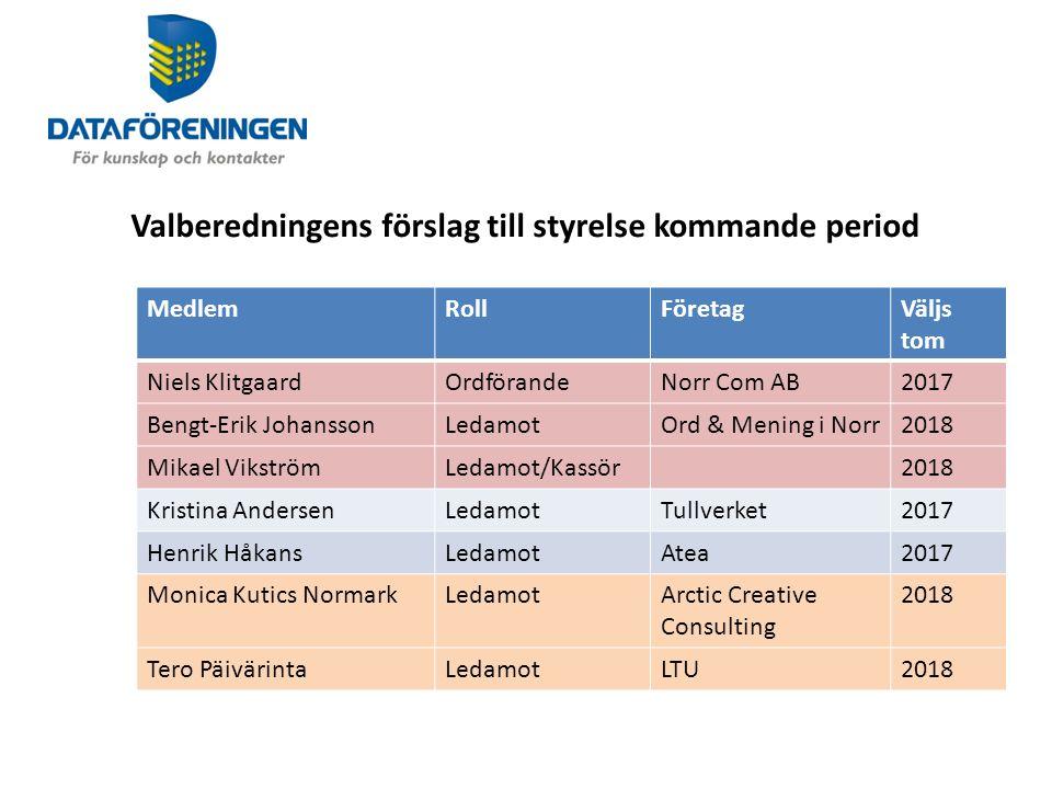 Revisor 2015 MedlemRollFöretagVald tom Anders HermanssonRevisorBnearIT2016