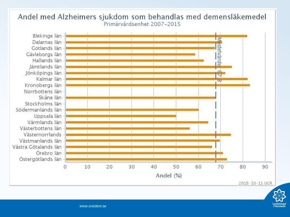 Terapiriktlinjer BPSD – beteendemässiga och psykiska symtom vid demenssjukdom