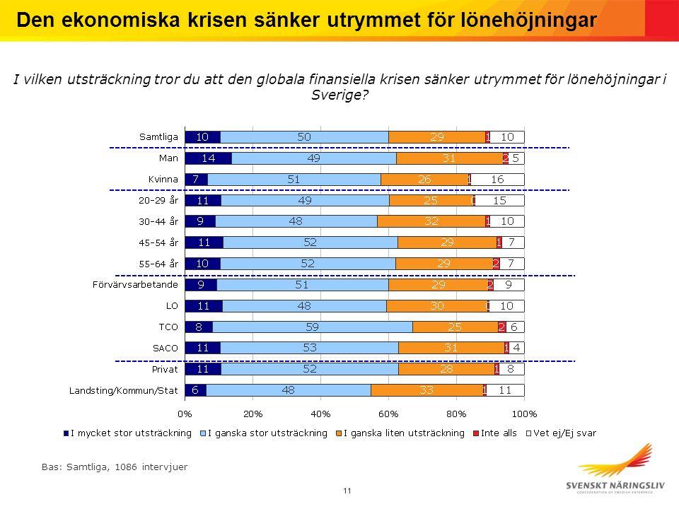 11 Den ekonomiska krisen sänker utrymmet för lönehöjningar I vilken utsträckning tror du att den globala finansiella krisen sänker utrymmet för lönehöjningar i Sverige.