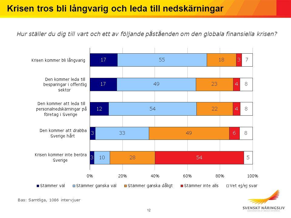 13 Yngre och LO-medlemmar mest oroliga för arbetslöshet Hur orolig är du för att bli arbetslös.