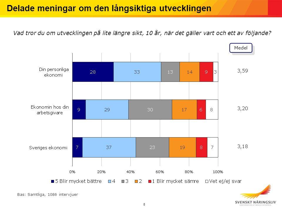 9 Små löneökningar tros vara bäst för Sverige Vad av det följande tror du är bäst för Sveriges ekonomi.