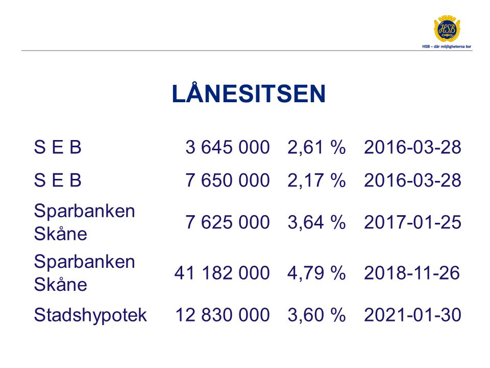 LÅNESITSEN S E B3 645 0002,61 %2016-03-28 S E B7 650 0002,17 %2016-03-28 Sparbanken Skåne 7 625 0003,64 %2017-01-25 Sparbanken Skåne 41 182 0004,79 %2018-11-26 Stadshypotek12 830 0003,60 %2021-01-30