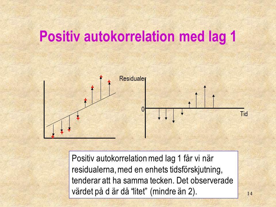 14 Positiv autokorrelation med lag 1 + + + + + + + Residualer Tid Positiv autokorrelation med lag 1 får vi när residualerna, med en enhets tidsförskjutning, tenderar att ha samma tecken.