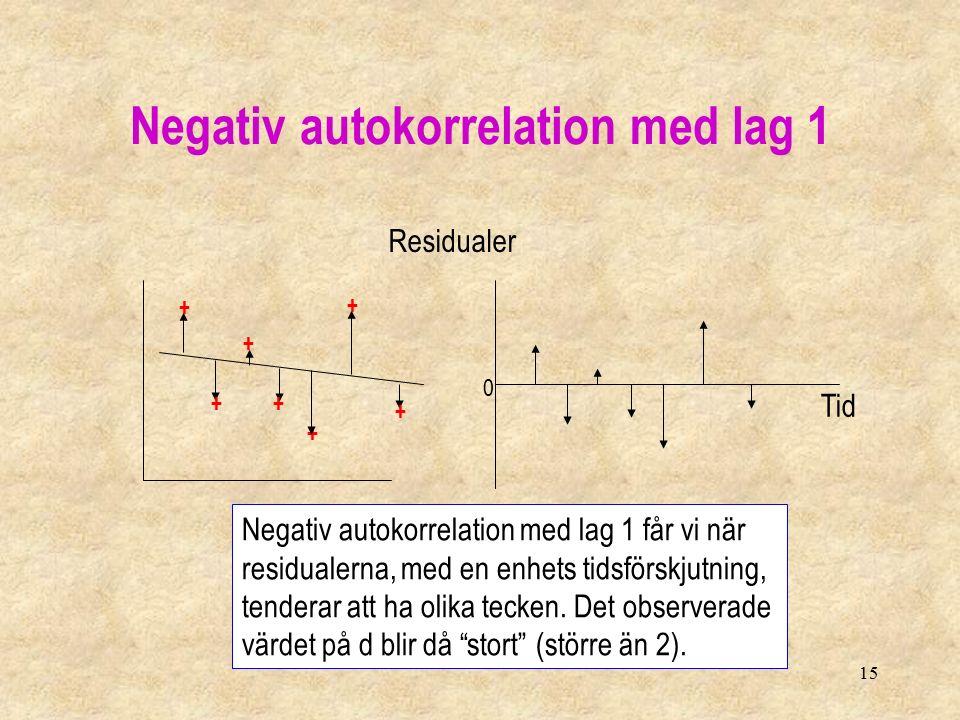 15 Negativ autokorrelation med lag 1 + ++ + + + + 0 Residualer Tid Negativ autokorrelation med lag 1 får vi när residualerna, med en enhets tidsförskjutning, tenderar att ha olika tecken.