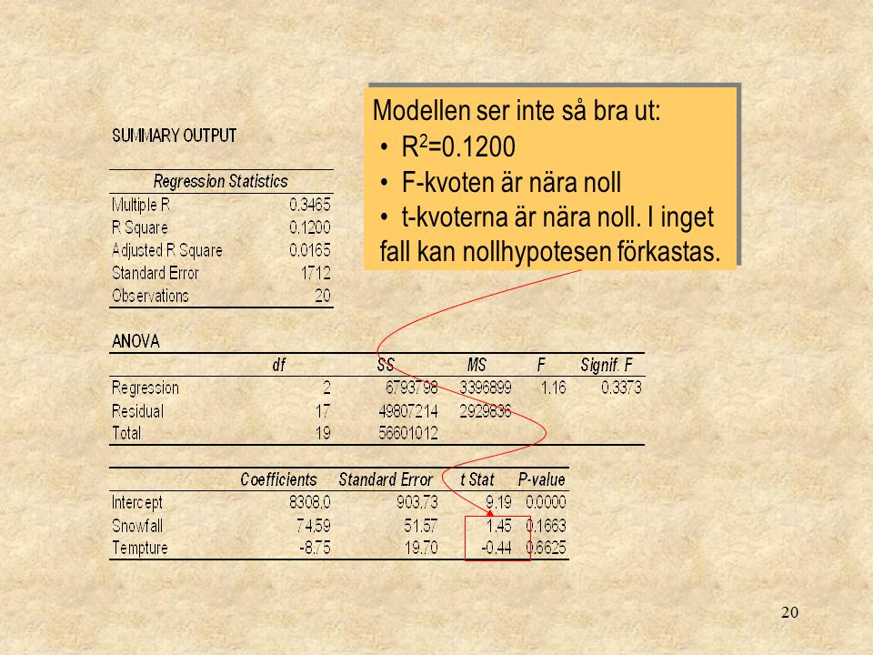 20 Modellen ser inte så bra ut: Modellen ser inte så bra ut: R 2 =0.1200 F-kvoten är nära noll t-kvoterna är nära noll. I inget fall kan nollhypotesen