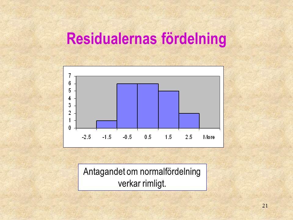 21 Residualernas fördelning Antagandet om normalfördelning verkar rimligt.