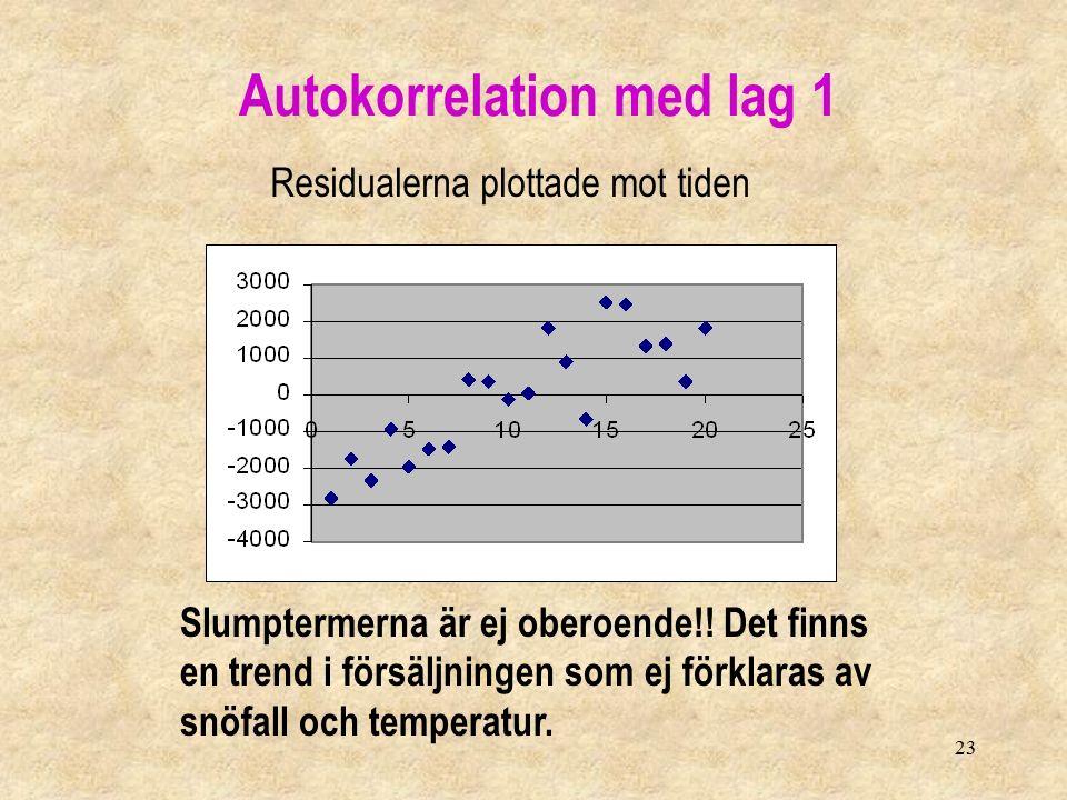 23 Residualerna plottade mot tiden Autokorrelation med lag 1 Slumptermerna är ej oberoende!! Det finns en trend i försäljningen som ej förklaras av sn