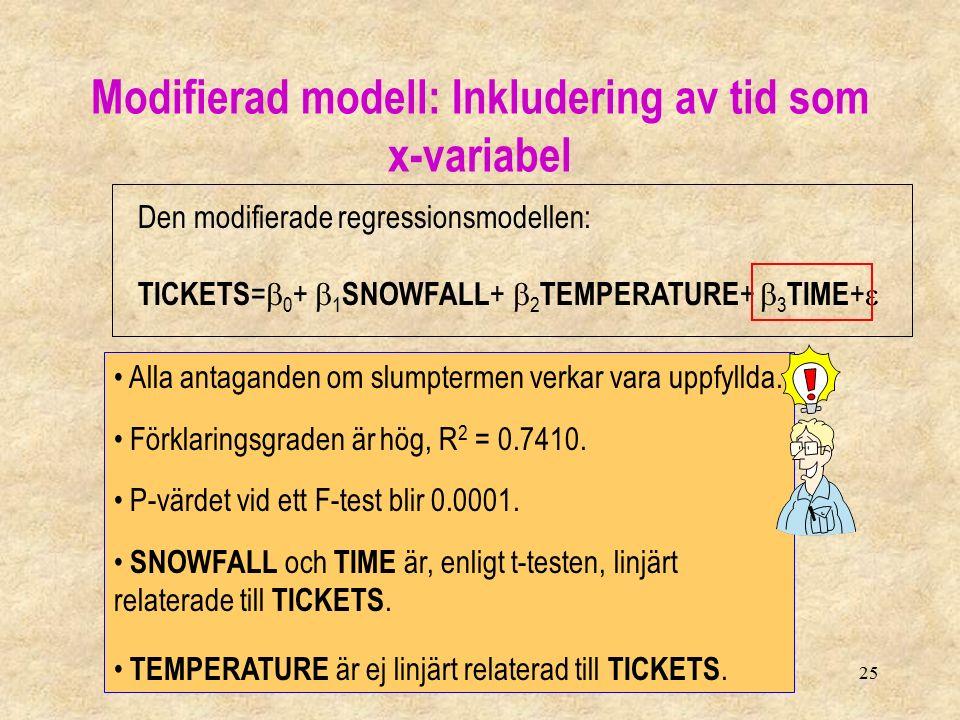 25 Modifierad modell: Inkludering av tid som x-variabel Den modifierade regressionsmodellen: TICKETS =  0 +  1 SNOWFALL +  2 TEMPERATURE +  3 TIME +  Alla antaganden om slumptermen verkar vara uppfyllda.