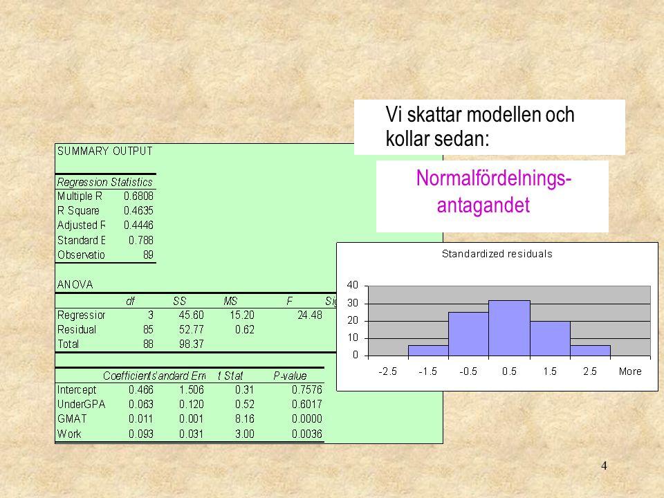 4 Vi skattar modellen och kollar sedan: Normalfördelnings- antagandet