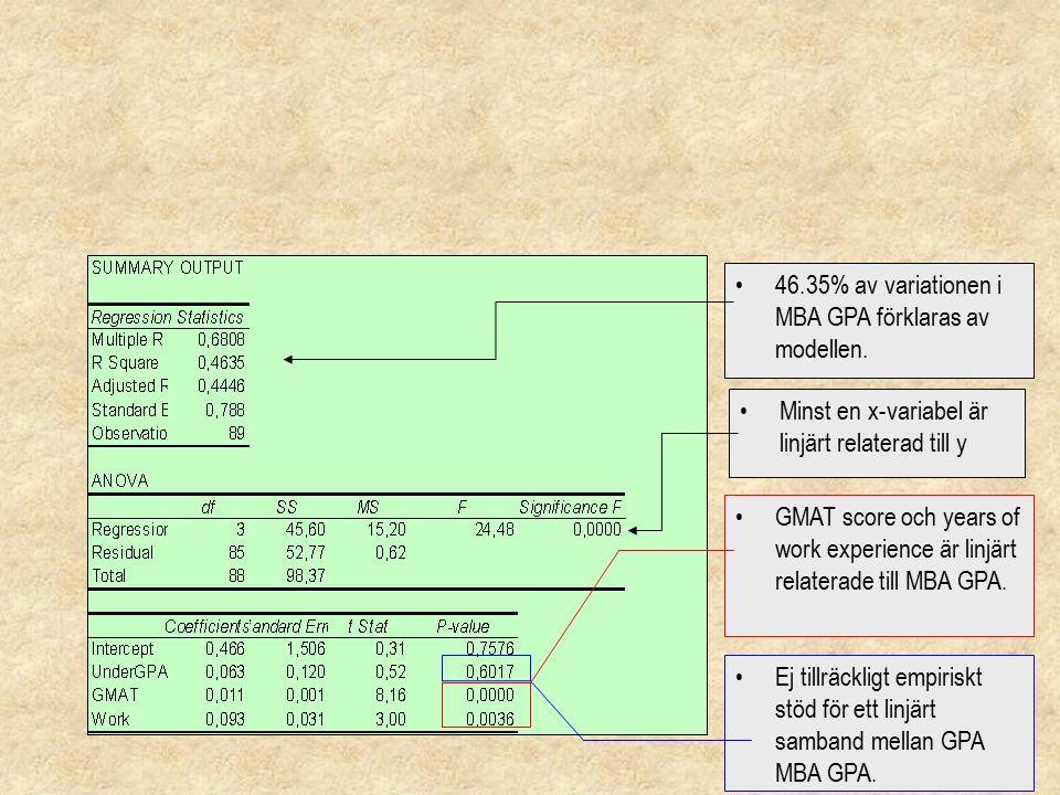 6 Minst en x-variabel är linjärt relaterad till y 46.35% av variationen i MBA GPA förklaras av modellen. GMAT score och years of work experience är li