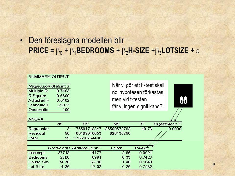 9 Den föreslagna modellen blir PRICE =  0 +  1 BEDROOMS +  2 H-SIZE +  3 LOTSIZE +  När vi gör ett F-test skall nollhypotesen förkastas, men vid t-testen får vi ingen signifikans !