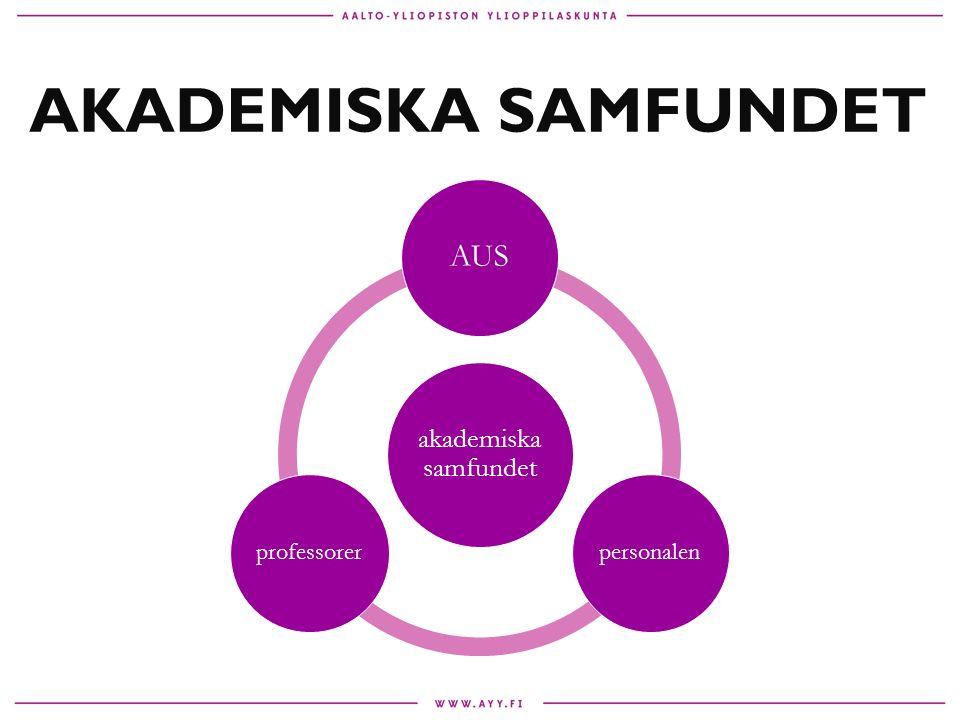 AKADEMISKA SAMFUNDET akademiska samfundet AUS personalenprofessorer