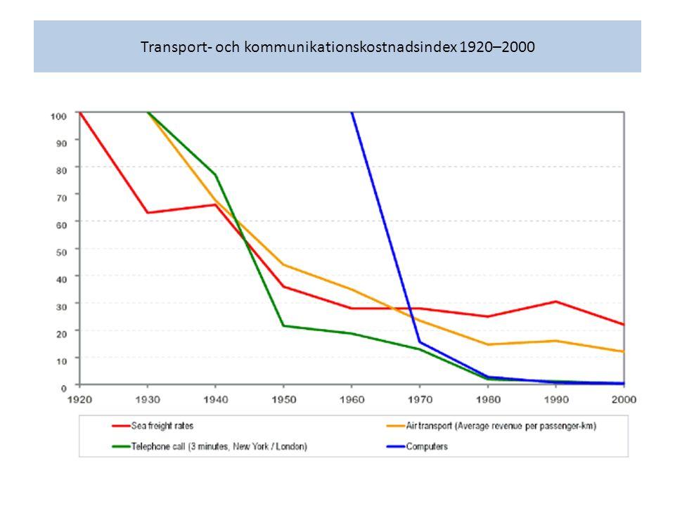 Transport- och kommunikationskostnadsindex 1920–2000
