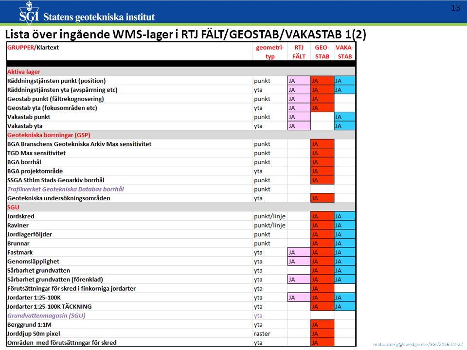 mats.oberg@swedgeo.se/SGI/2016-02-22 13 Lista över ingående WMS-lager i RTJ FÄLT/GEOSTAB/VAKASTAB 1(2)