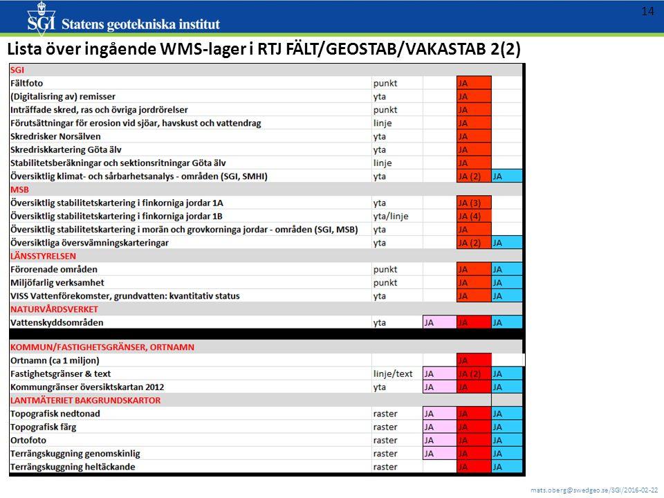 mats.oberg@swedgeo.se/SGI/2016-02-22 14 Lista över ingående WMS-lager i RTJ FÄLT/GEOSTAB/VAKASTAB 2(2)
