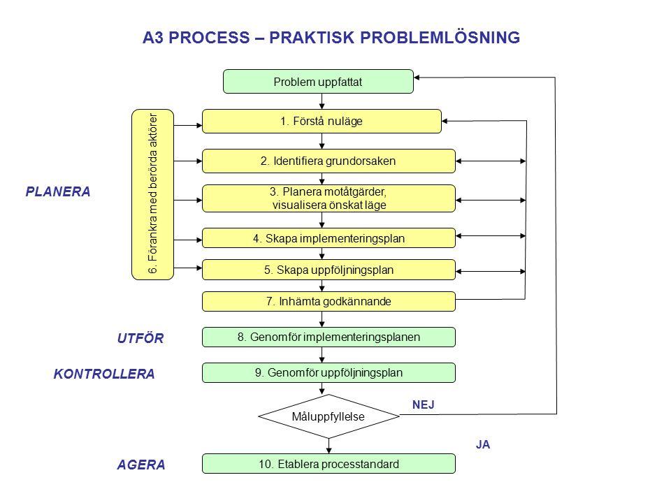 A3 PROCESS – PRAKTISK PROBLEMLÖSNING Problem uppfattat 1.
