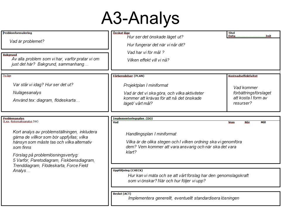 A3-Analys Vad är problemet. Av alla problem som vi har, varför pratar vi om just det här.