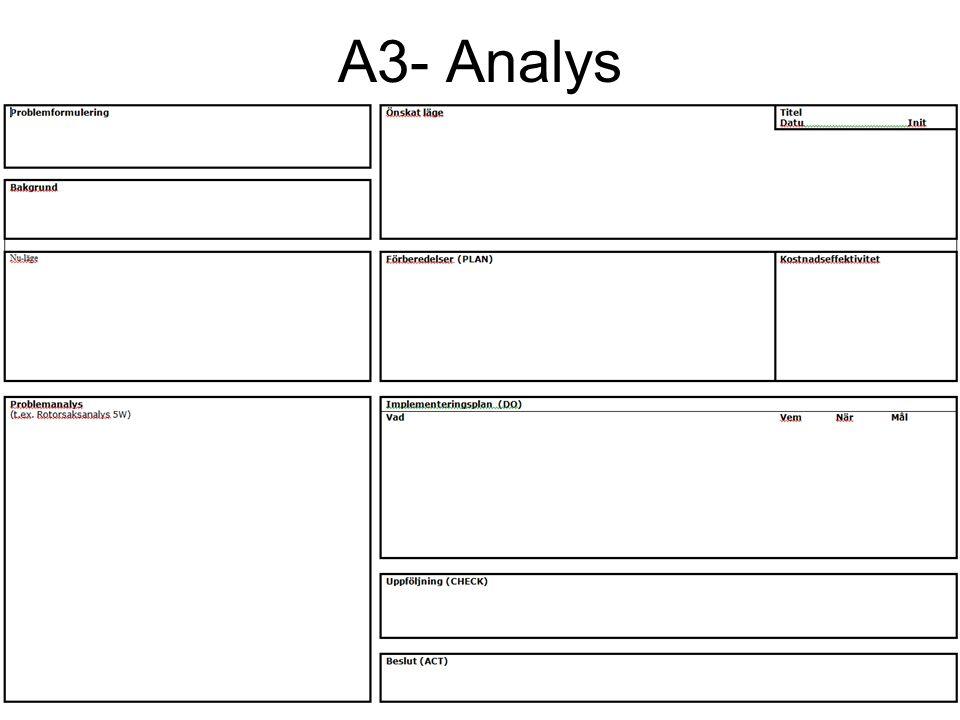 A3- Analys