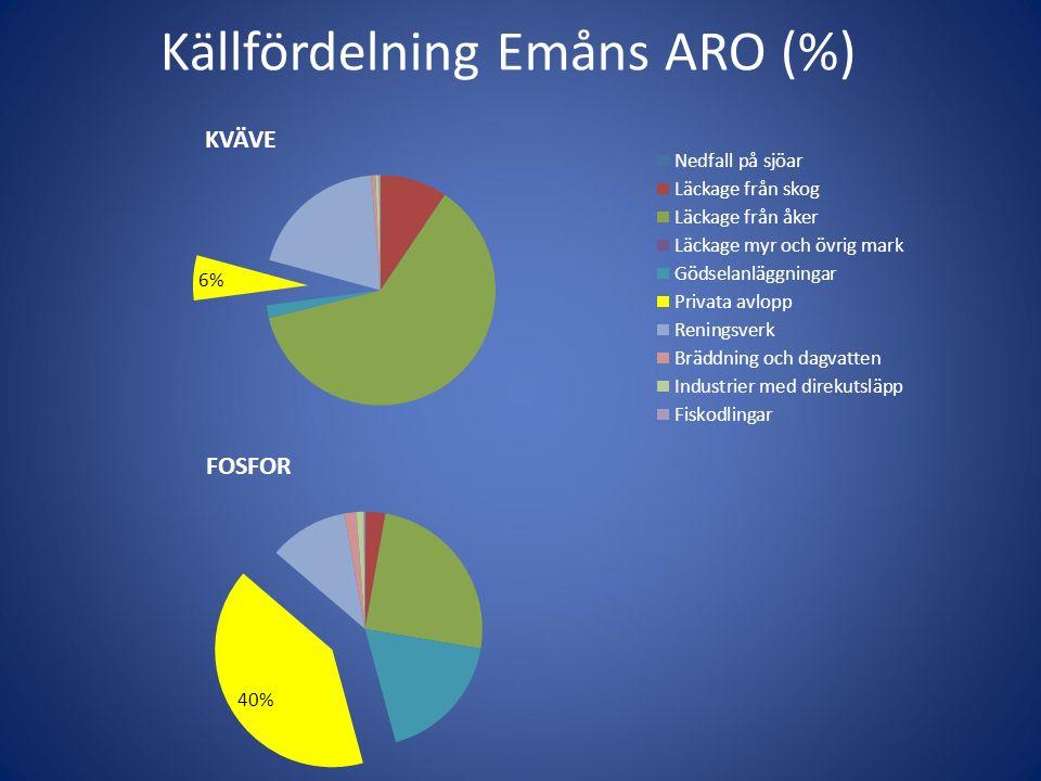 Källfördelning Emåns ARO (%)