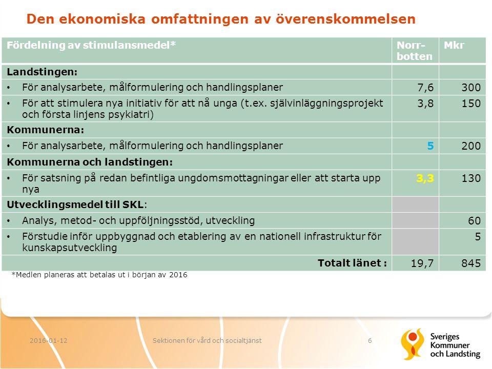 Den ekonomiska omfattningen av överenskommelsen Fördelning av stimulansmedel*Norr- botten Mkr Landstingen: För analysarbete, målformulering och handlingsplaner 7,6300 För att stimulera nya initiativ för att nå unga (t.ex.