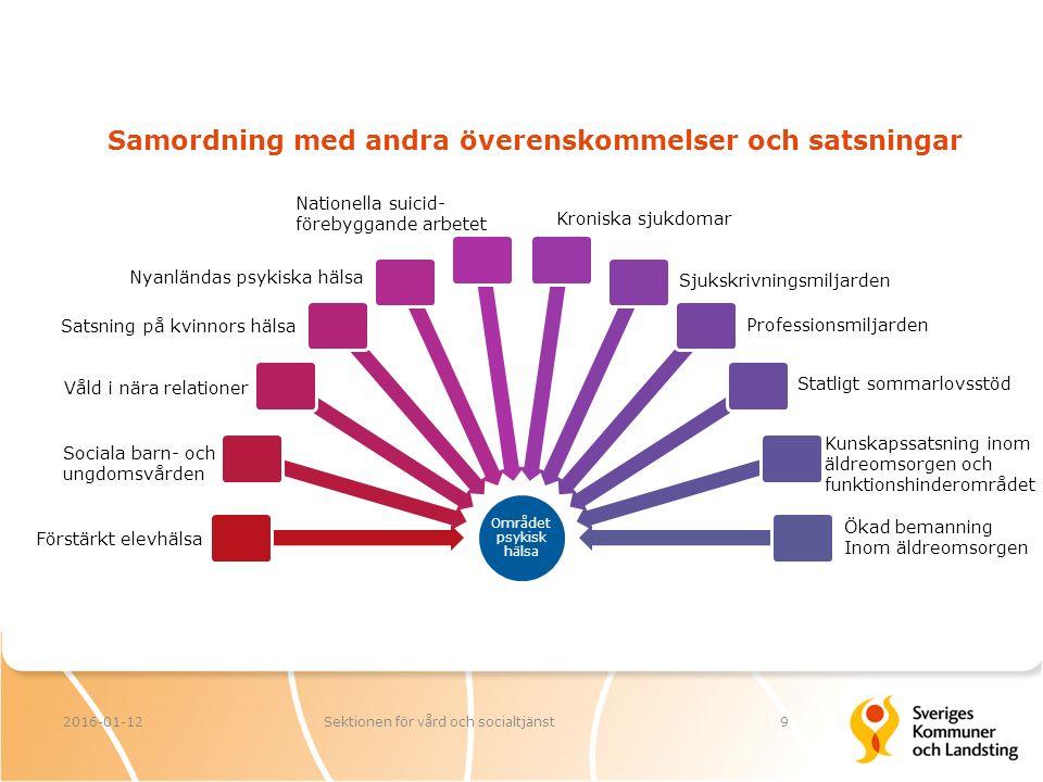 Samordning med andra överenskommelser och satsningar 2016-01-12Sektionen för vård och socialtjänst9 Området psykisk hälsa Förstärkt elevhälsa Satsning på kvinnors hälsa Sociala barn- och ungdomsvården Nyanländas psykiska hälsa Nationella suicid- förebyggande arbetet Kroniska sjukdomar Ökad bemanning Inom äldreomsorgen Kunskapssatsning inom äldreomsorgen och funktionshinderområdet Statligt sommarlovsstöd Professionsmiljarden Sjukskrivningsmiljarden Våld i nära relationer