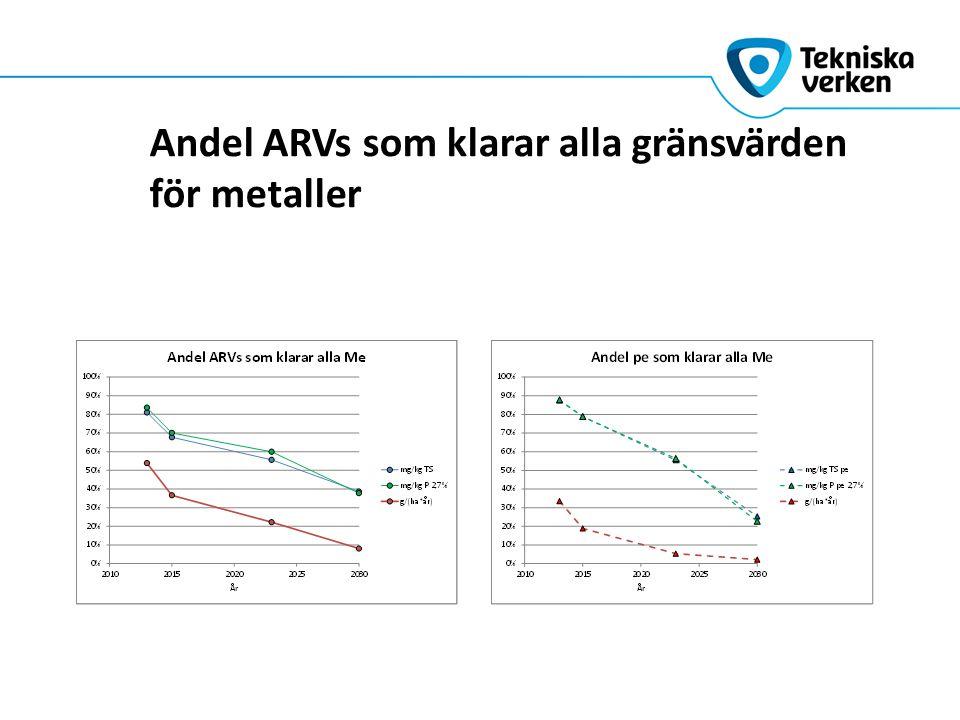 Andel ARVs som klarar alla gränsvärden för metaller