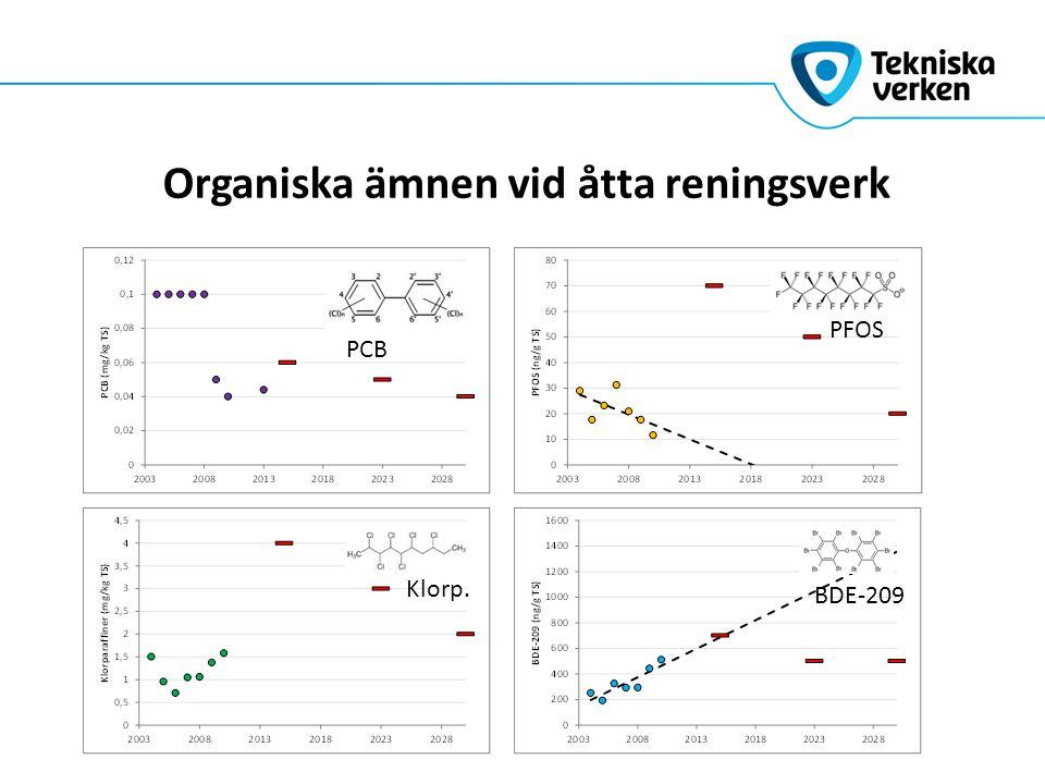 Organiska ämnen vid åtta reningsverk PCB BDE-209 Klorp. PFOS