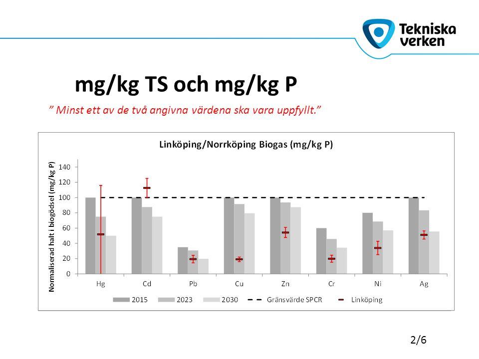 """mg/kg TS och mg/kg P 2/6 """" Minst ett av de två angivna värdena ska vara uppfyllt."""""""