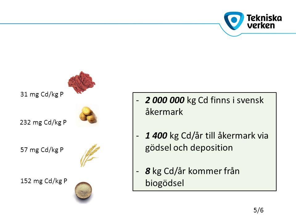 Enstaka % av åkerarealen 5/6 31 mg Cd/kg P 232 mg Cd/kg P 57 mg Cd/kg P 152 mg Cd/kg P -2 000 000 kg Cd finns i svensk åkermark -1 400 kg Cd/år till å
