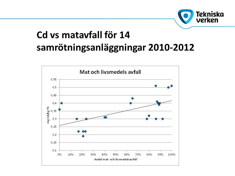 Cd vs matavfall för 14 samrötningsanläggningar 2010-2012
