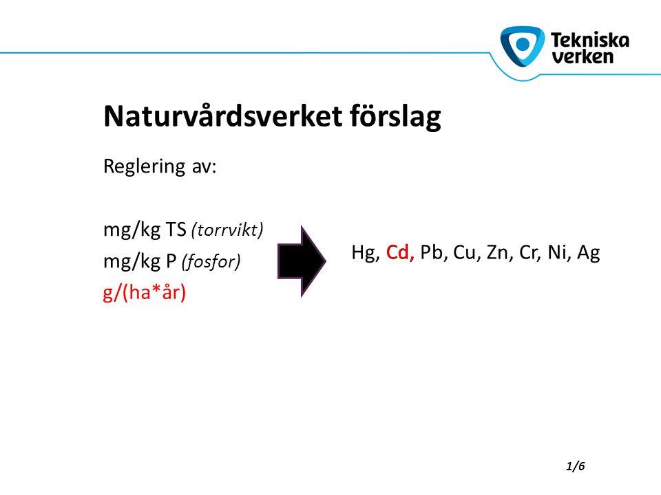 Hg, Cd, Pb, Cu, Zn, Cr, Ni, Ag Naturvårdsverket förslag Reglering av: mg/kg TS (torrvikt) mg/kg P (fosfor) g/(ha*år) Cd, 1/6