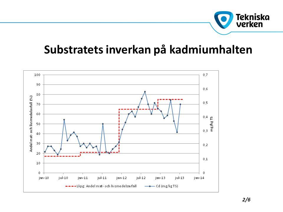 Enstaka % av åkerarealen 5/6 31 mg Cd/kg P 232 mg Cd/kg P 57 mg Cd/kg P 152 mg Cd/kg P -2 000 000 kg Cd finns i svensk åkermark -1 400 kg Cd/år till åkermark via gödsel och deposition -8 kg Cd/år kommer från biogödsel