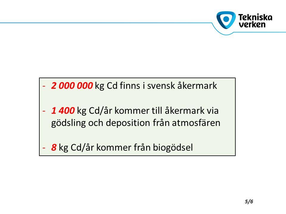 Enstaka % av åkerarealen 5/6 -2 000 000 kg Cd finns i svensk åkermark -1 400 kg Cd/år kommer till åkermark via gödsling och deposition från atmosfären -8 kg Cd/år kommer från biogödsel