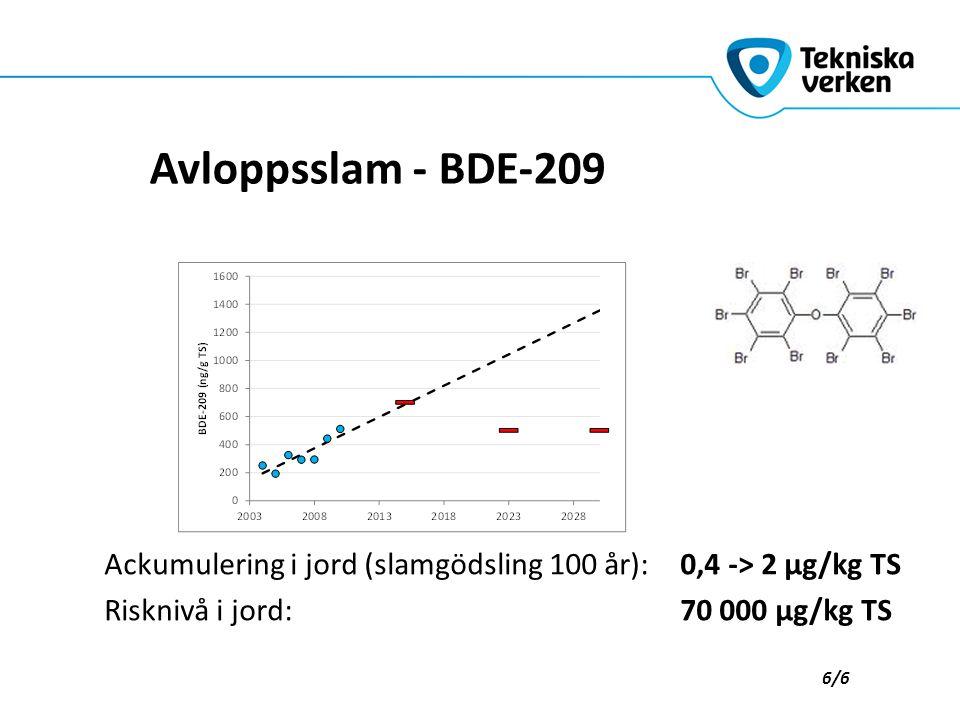 Avloppsslam - BDE-209 Ackumulering i jord (slamgödsling 100 år): 0,4 -> 2 µg/kg TS Risknivå i jord: 70 000 µg/kg TS 6/6