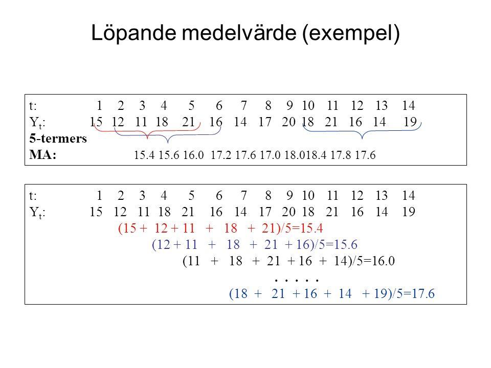 Löpande medelvärde (exempel) t: 1 2 3 4 5 6 7 8 9 10 11 12 13 14 Y t : 15 12 11 18 21 16 14 17 20 18 21 16 14 19 5-termers MA: 15.4 15.6 16.0 17.2 17.6 17.0 18.018.4 17.8 17.6 t: 1 2 3 4 5 6 7 8 9 10 11 12 13 14 Y t : 15 12 11 18 21 16 14 17 20 18 21 16 14 19 (15 + 12 + 11 + 18 + 21)/5=15.4 (12 + 11 + 18 + 21 + 16)/5=15.6 (11 + 18 + 21 + 16 + 14)/5=16.0.....