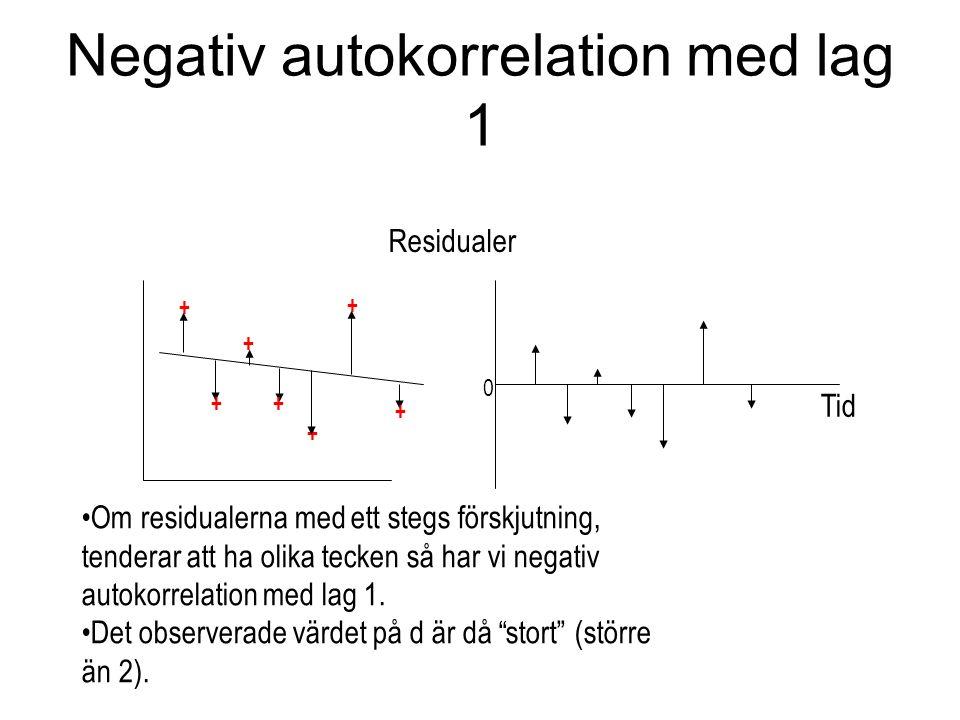 Negativ autokorrelation med lag 1 + ++ + + + + 0 Residualer Tid Om residualerna med ett stegs förskjutning, tenderar att ha olika tecken så har vi negativ autokorrelation med lag 1.