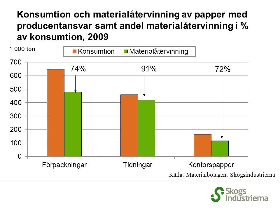 Konsumtion och materialåtervinning av papper med producentansvar samt andel materialåtervinning i % av konsumtion, 2009 Källa: Materialbolagen, Skogsindustrierna 1 000 ton