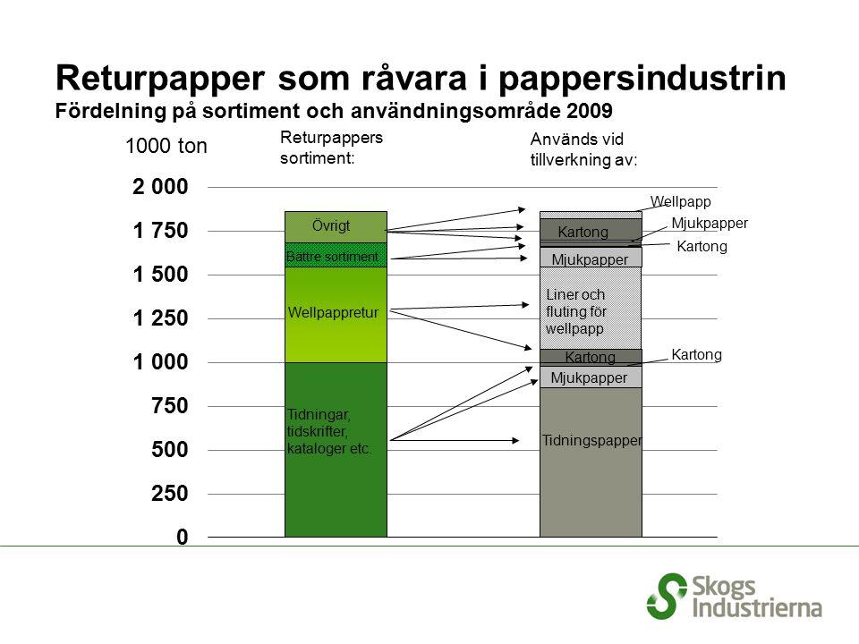 Kartong Mjukpapper Returpapper som råvara i pappersindustrin Fördelning på sortiment och användningsområde 2009 1000 ton Tidningar, tidskrifter, kataloger etc.