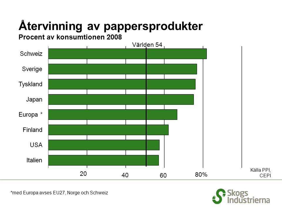 Återvinning av pappersprodukter Procent av konsumtionen 2008 Källa PPI, CEPI Världen 54 20 40 60 80% *med Europa avses EU27, Norge och Schweiz