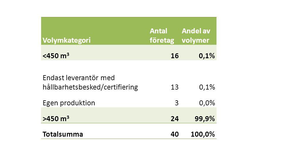 Volymkategori Antal företag Andel av volymer <450 m 3 160,1% Endast leverantör med hållbarhetsbesked/certifiering130,1% Egen produktion30,0% >450 m 3 2499,9% Totalsumma40100,0%