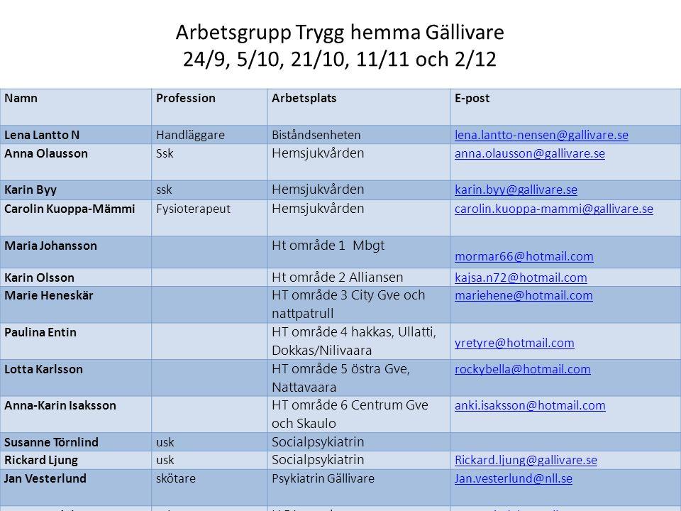 Arbetsgrupp Trygg hemma Gällivare 24/9, 5/10, 21/10, 11/11 och 2/12 NamnProfessionArbetsplats E-post Lena Lantto NHandläggareBiståndsenhetenlena.lantt