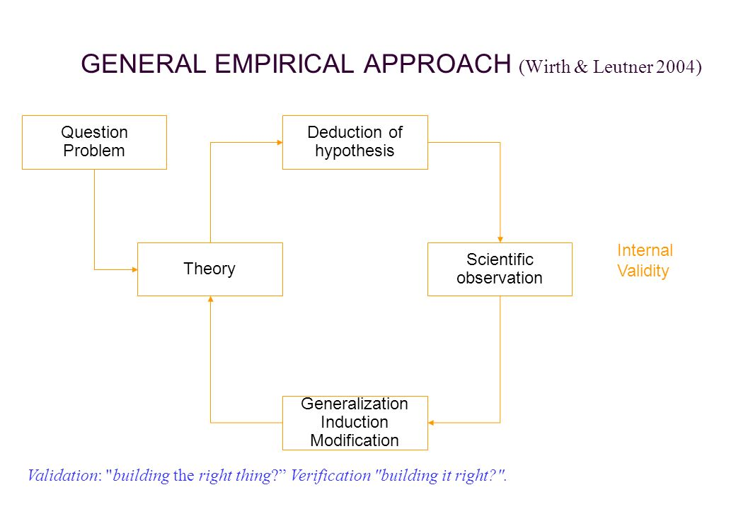 GENERAL EMPIRICAL APPROACH (Wirth & Leutner 2004) Generalization Induction Modification Deduction of hypothesis Scientific observation Theory Question Problem Internal Validity Validation: building the right thing Verification building it right .