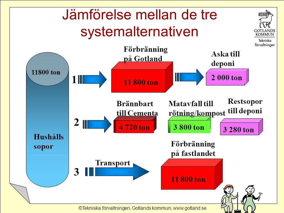 ©Tekniska förvaltningen, Gotlands kommun, www.gotland.se Hushålls sopor 11800 ton Brännbart till Cementa Matavfall till rötning/kompost Restsopor till deponi 4 720 ton3 800 ton 3 280 ton 11 800 ton Förbränning på fastlandet Transport 11 800 ton Förbränning på Gotland 2 000 ton Aska till deponi 1 2 3 Jämförelse mellan de tre systemalternativen