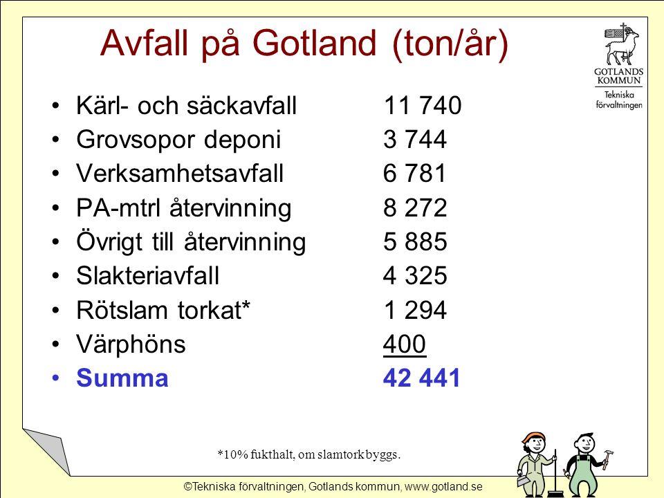 ©Tekniska förvaltningen, Gotlands kommun, www.gotland.se Avfall på Gotland (ton/år) Kärl- och säckavfall11 740 Grovsopor deponi3 744 Verksamhetsavfall6 781 PA-mtrl återvinning8 272 Övrigt till återvinning5 885 Slakteriavfall4 325 Rötslam torkat* 1 294 Värphöns 400 Summa42 441 *10% fukthalt, om slamtork byggs.