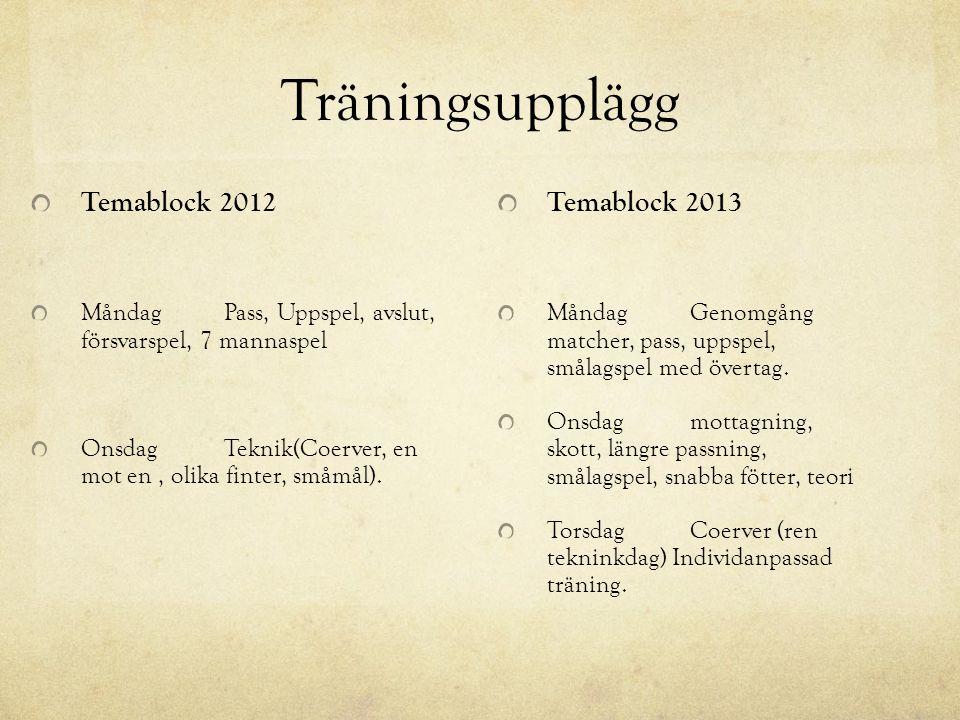 Träningsupplägg Temablock 2012 MåndagPass, Uppspel, avslut, försvarspel, 7 mannaspel OnsdagTeknik(Coerver, en mot en, olika finter, småmål).