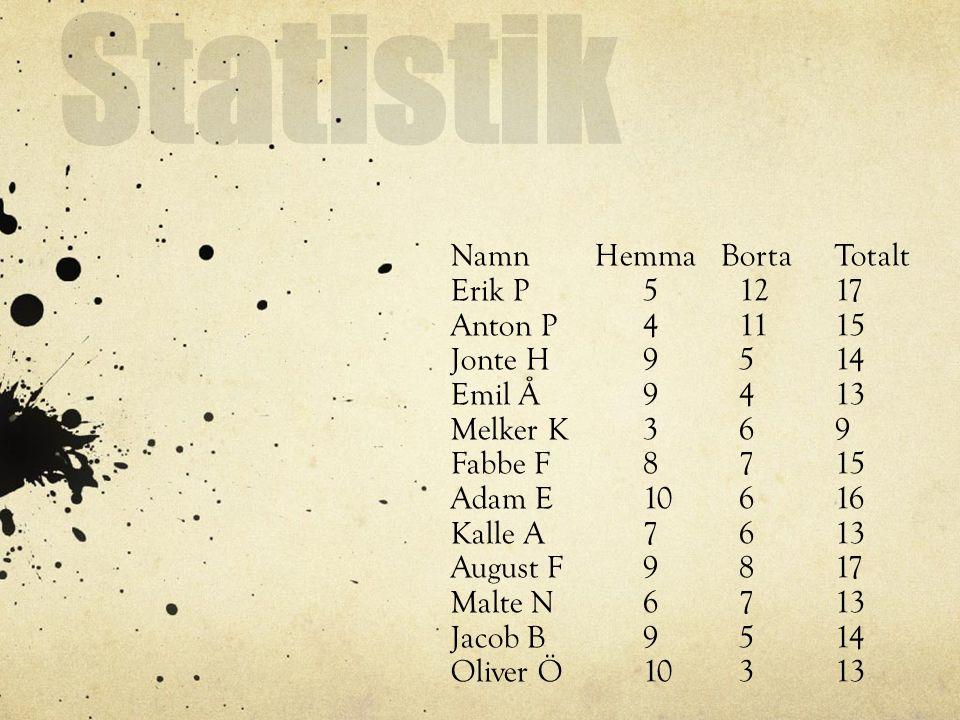 Statistik Namn Hemma Borta Totalt Erik P51217 Anton P41115 Jonte H9514 Emil Å9413 Melker K369 Fabbe F8715 Adam E10616 Kalle A7613 August F9817 Malte N6713 Jacob B9514 Oliver Ö10313