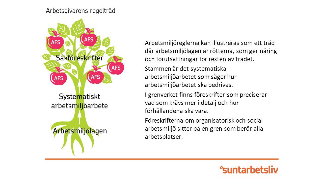 Arbetsmiljöreglerna kan illustreras som ett träd där arbetsmiljölagen är rötterna, som ger näring och förutsättningar för resten av trädet.